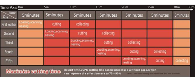 Maximize cutting time